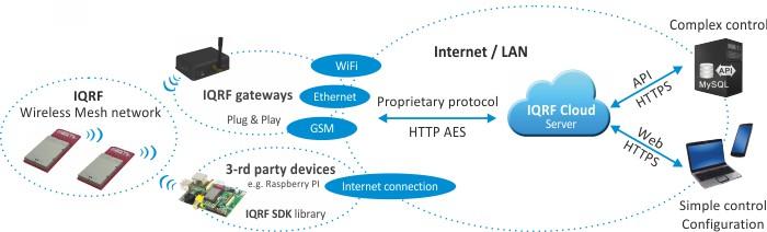 webinář IQRF pro integrátory